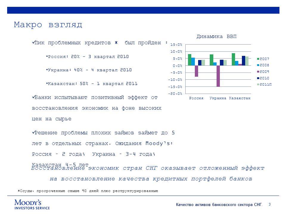 Качество активов банковского сектора СНГ. Россия 4