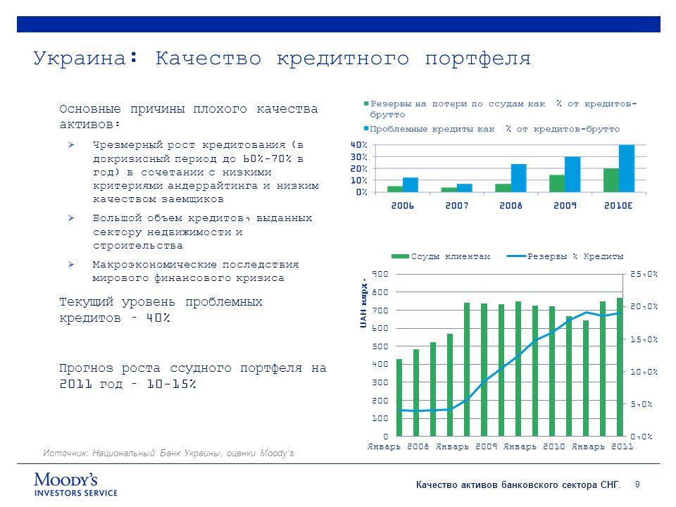 Качество активов банковского сектора СНГ.