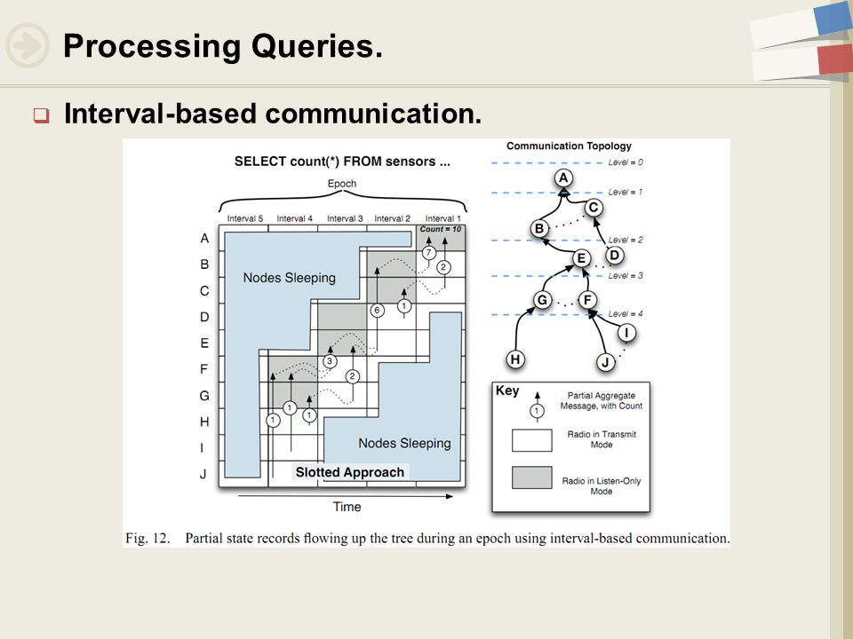  Interval-based communication. Processing Queries.