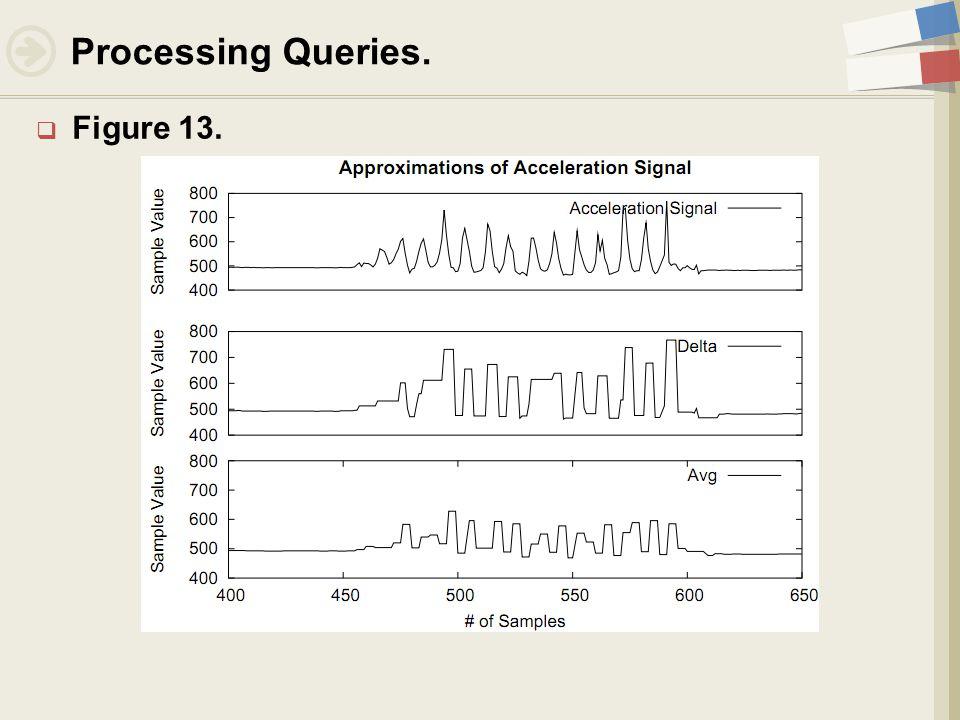  Figure 13. Processing Queries.
