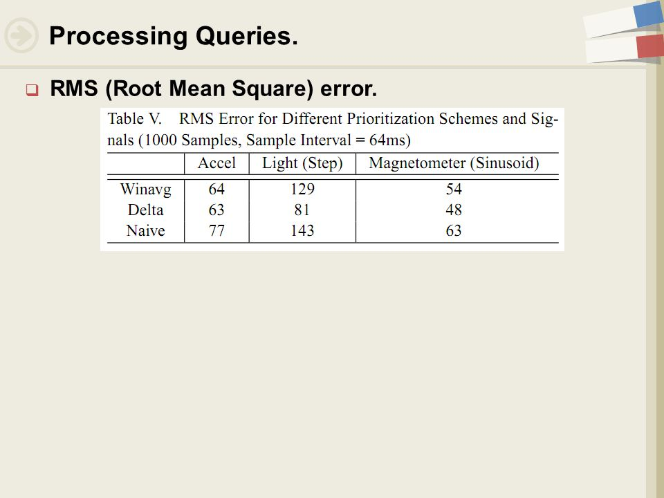  RMS (Root Mean Square) error. Processing Queries.