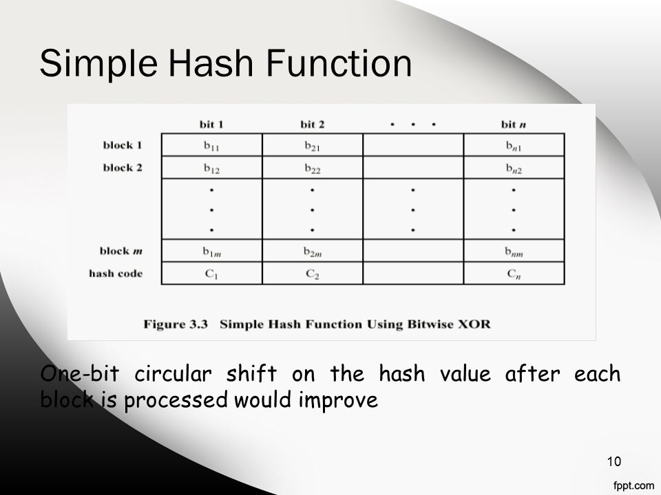 Simple Hash Function One-bit circular shift on the hash value after each block is processed would improve 10