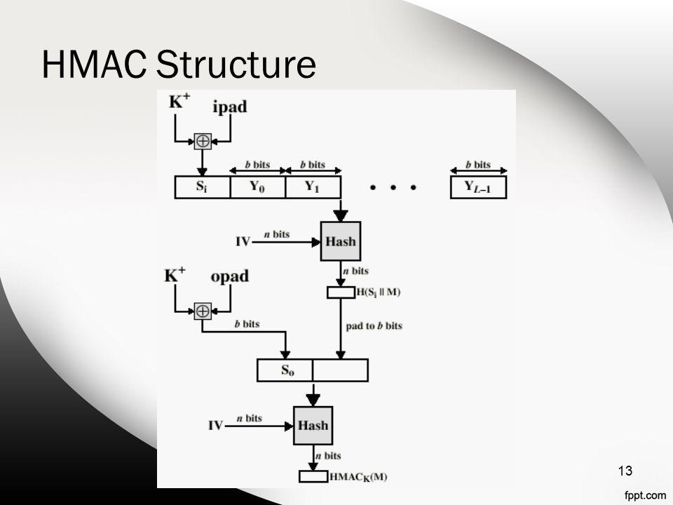 HMAC Structure 13