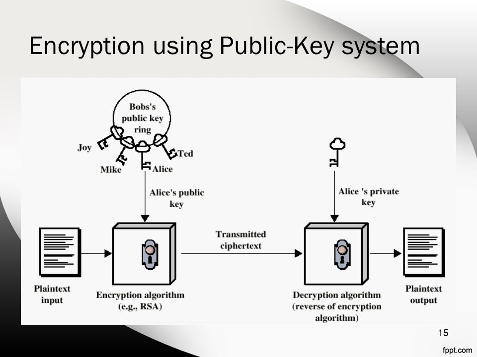 Encryption using Public-Key system 15