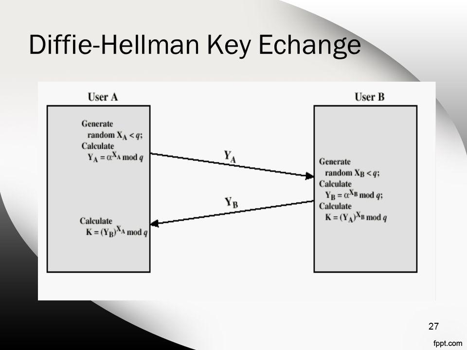 Diffie-Hellman Key Echange 27