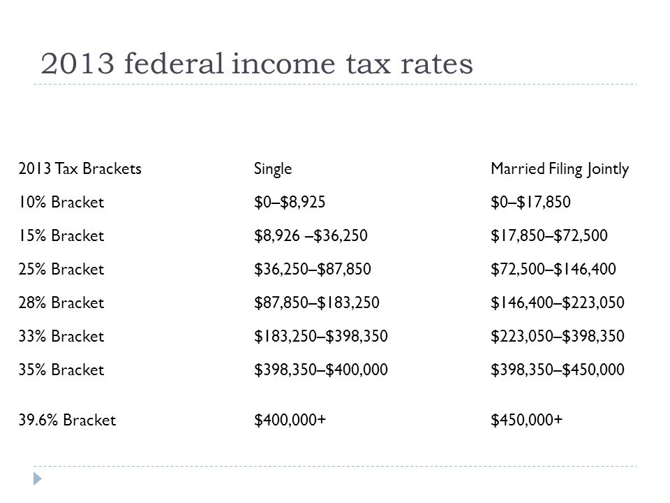 2013 federal income tax rates 2013 Tax BracketsSingleMarried Filing Jointly 10% Bracket$0–$8,925$0–$17,850 15% Bracket$8,926 –$36,250$17,850–$72,500 2
