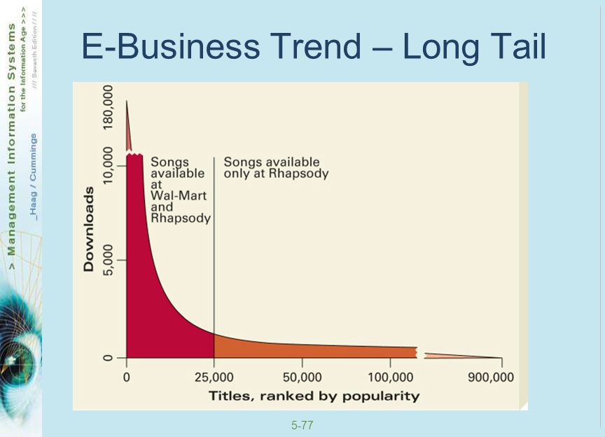 5-78 E-Business Trend – Long Tail
