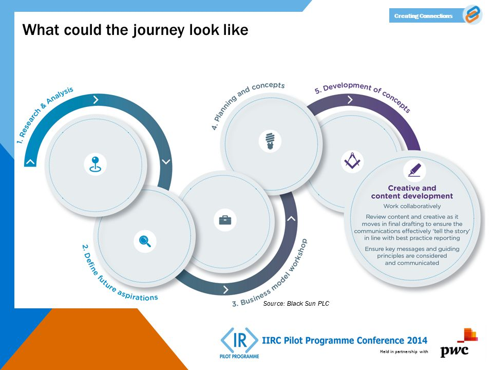 Held in partnership with Creating Connections What could the journey look like Source: Black Sun PLC