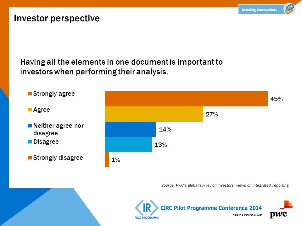 Held in partnership with Creating Connections Investor perspective Source: PwC's global survey on investors' views on integrated reporting