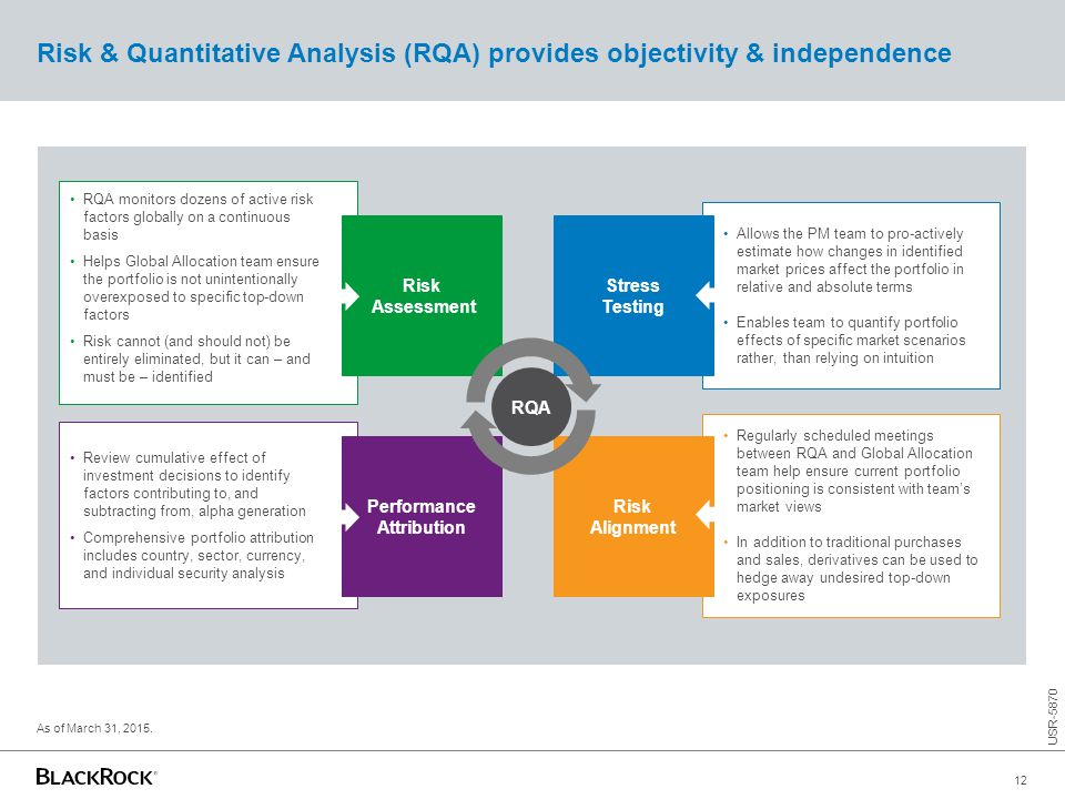 Review cumulative effect of investment decisions to identify factors contributing to, and subtracting from, alpha generation Comprehensive portfolio a