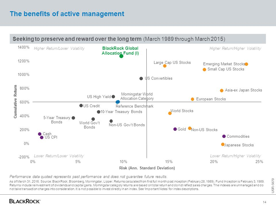 Seeking to preserve and reward over the long term (March 1989 through March 2015) The benefits of active management Higher Return/Lower VolatilityHigh