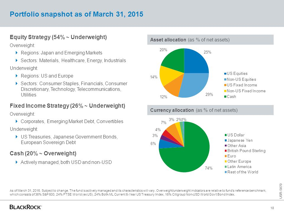 Equity Strategy (54% ~ Underweight) Overweight:  Regions: Japan and Emerging Markets  Sectors: Materials, Healthcare, Energy, Industrials Underweigh