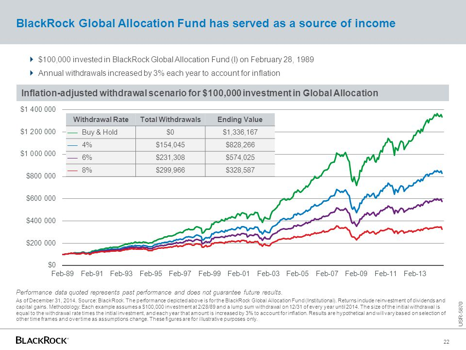 BlackRock Global Allocation Fund has served as a source of income  $100,000 invested in BlackRock Global Allocation Fund (I) on February 28, 1989  A