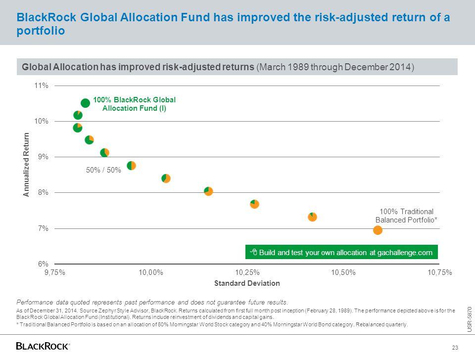 Global Allocation has improved risk-adjusted returns (March 1989 through December 2014) BlackRock Global Allocation Fund has improved the risk-adjuste