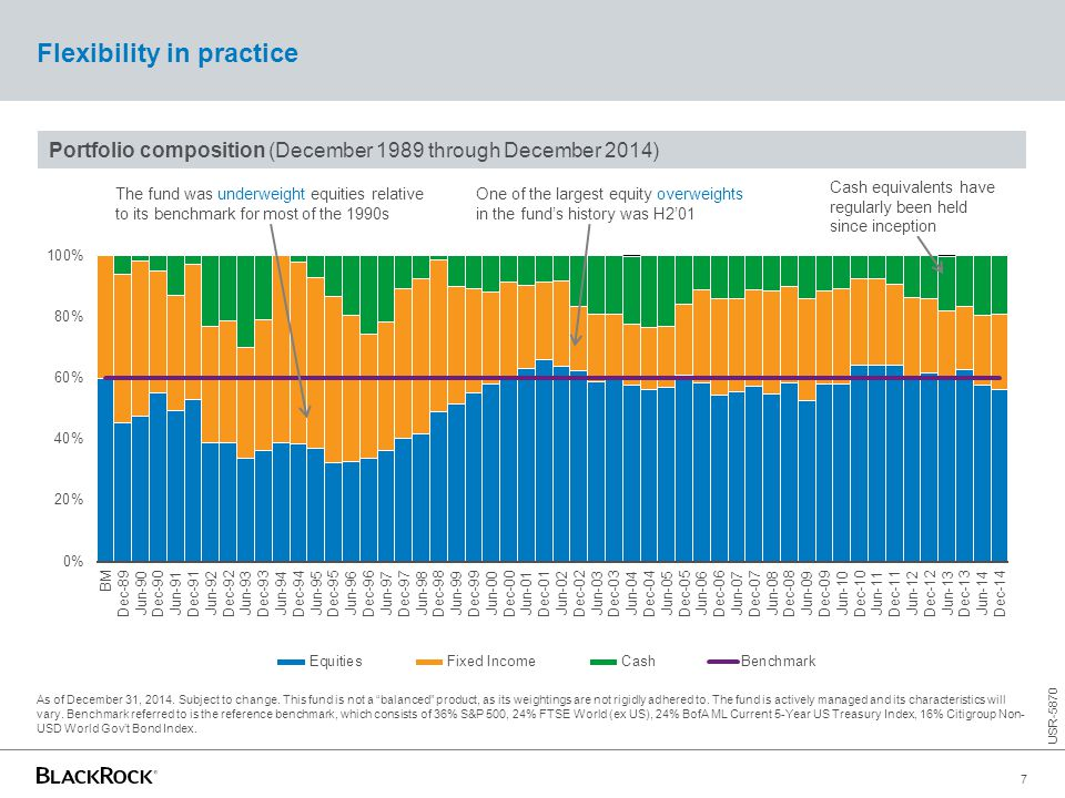 Portfolio composition (December 1989 through December 2014) Flexibility in practice The fund was underweight equities relative to its benchmark for mo