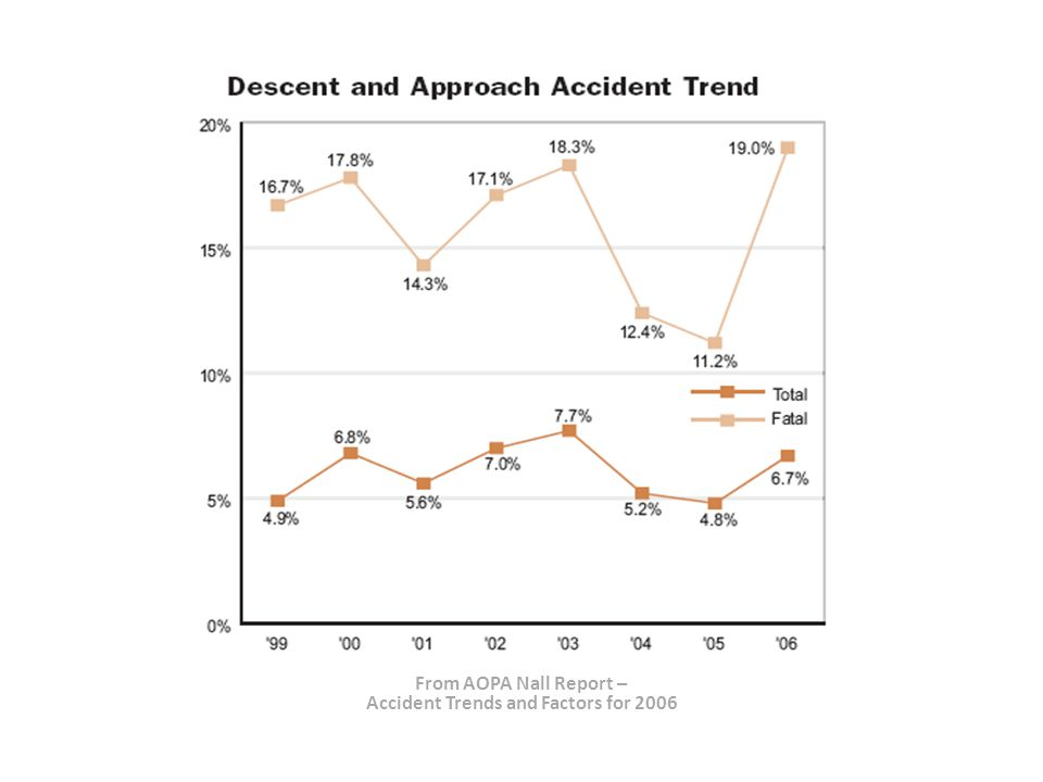 From AOPA Nall Report – Accident Trends and Factors for 2006