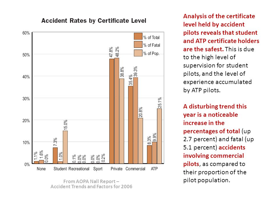 Analysis of the certificate level held by accident pilots reveals that student and ATP certificate holders are the safest.