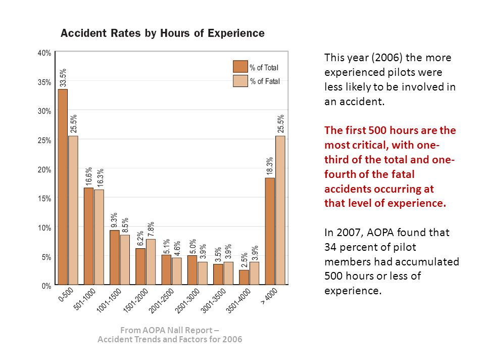 This year (2006) the more experienced pilots were less likely to be involved in an accident.