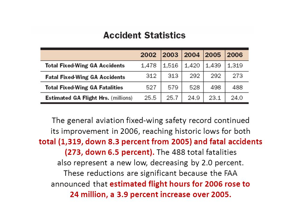 The general aviation fixed-wing safety record continued its improvement in 2006, reaching historic lows for both total (1,319, down 8.3 percent from 2005) and fatal accidents (273, down 6.5 percent).