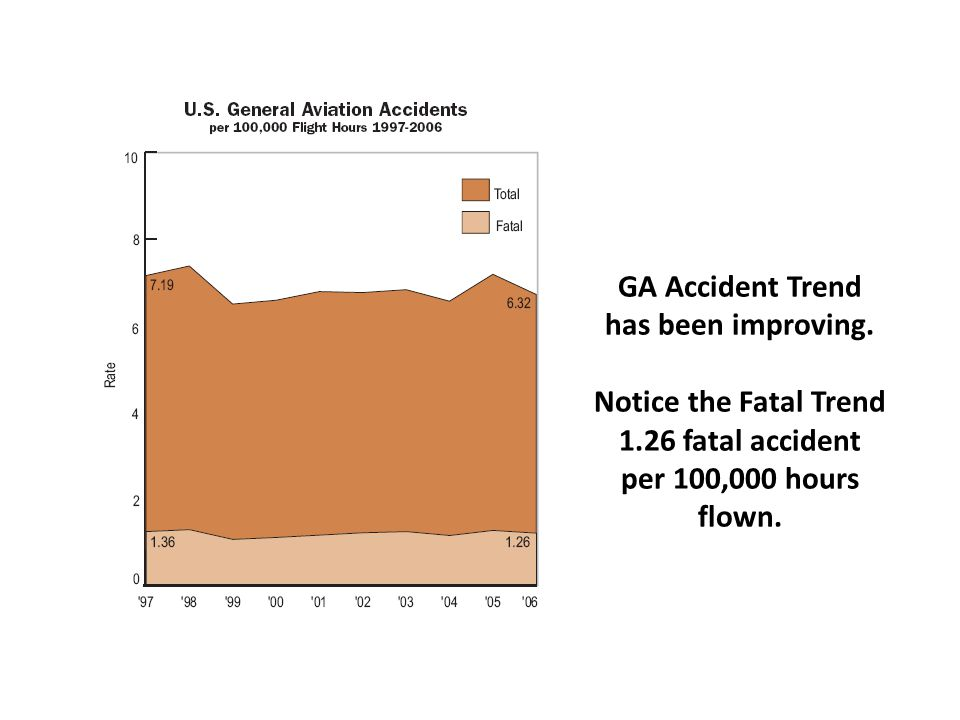 GA Accident Trend has been improving.
