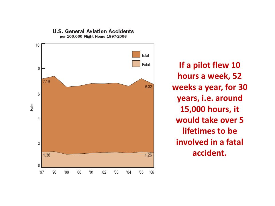 If a pilot flew 10 hours a week, 52 weeks a year, for 30 years, i.e.