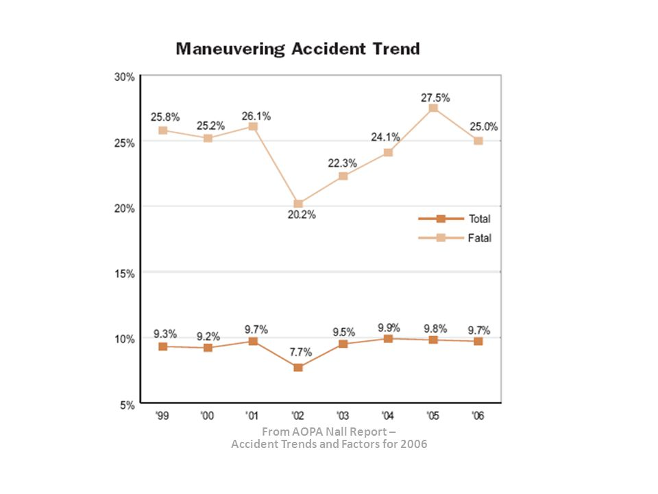 From AOPA Nall Report – Accident Trends and Factors for 2006 Other Accident Factors Fuel Management86 Total/11 Fatal Midair Collisions6 Total/4 Fatal Alcohol and Drugs6 Total/5 Fatal Pilot Incapacitation 5 Total/3 Fatal Ground Injuries:Off Airport6 Total/2 Fatal/11 Injured Propeller Strike Injuries 4 Total/3 Fatal