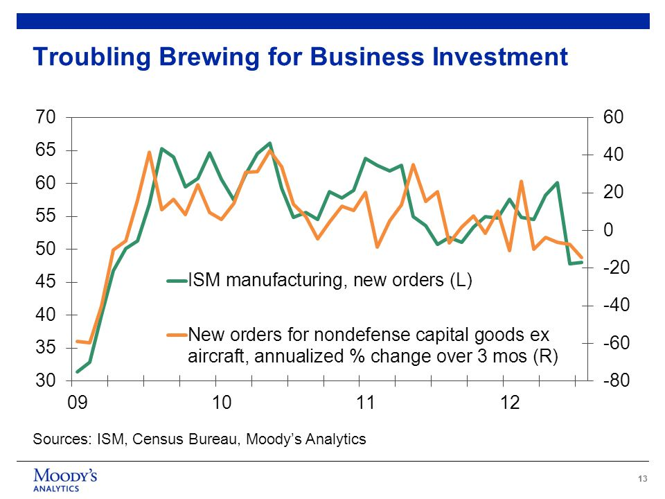 13 Troubling Brewing for Business Investment Sources: ISM, Census Bureau, Moody's Analytics