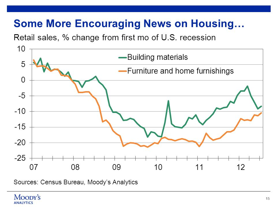 15 Some More Encouraging News on Housing… Retail sales, % change from first mo of U.S.