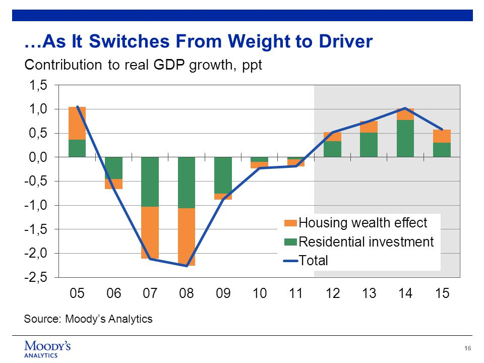 16 …As It Switches From Weight to Driver Contribution to real GDP growth, ppt Source: Moody's Analytics