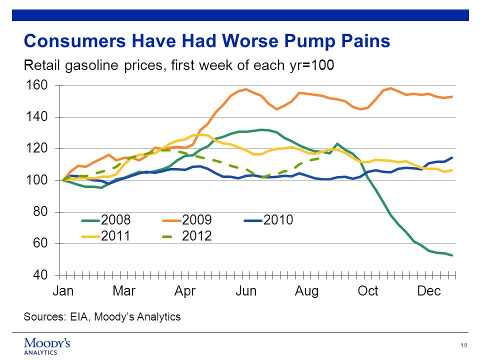 19 Consumers Have Had Worse Pump Pains Retail gasoline prices, first week of each yr=100 Sources: EIA, Moody's Analytics