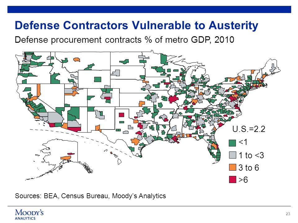23 Defense Contractors Vulnerable to Austerity Defense procurement contracts % of metro GDP, 2010 Sources: BEA, Census Bureau, Moody's Analytics <1 1 to <3 3 to 6 >6 U.S.=2.2
