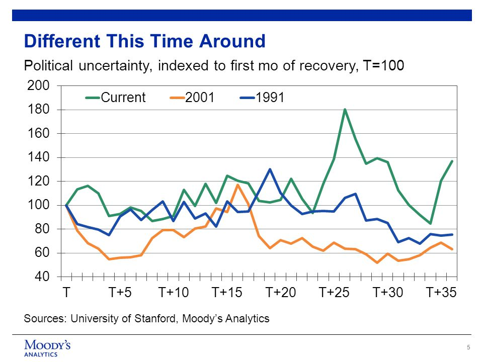 5 Different This Time Around Political uncertainty, indexed to first mo of recovery, T=100 Sources: University of Stanford, Moody's Analytics