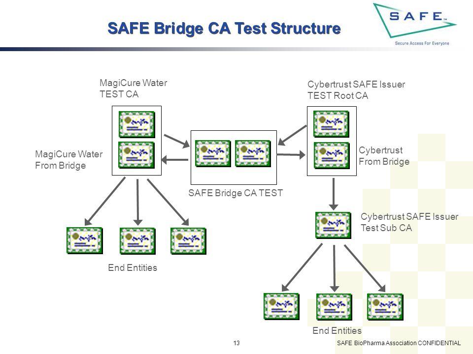 SAFE BioPharma Association CONFIDENTIAL13 SAFE Bridge CA Test Structure MagiCure Water TEST CA SAFE Bridge CA TEST Cybertrust SAFE Issuer TEST Root CA