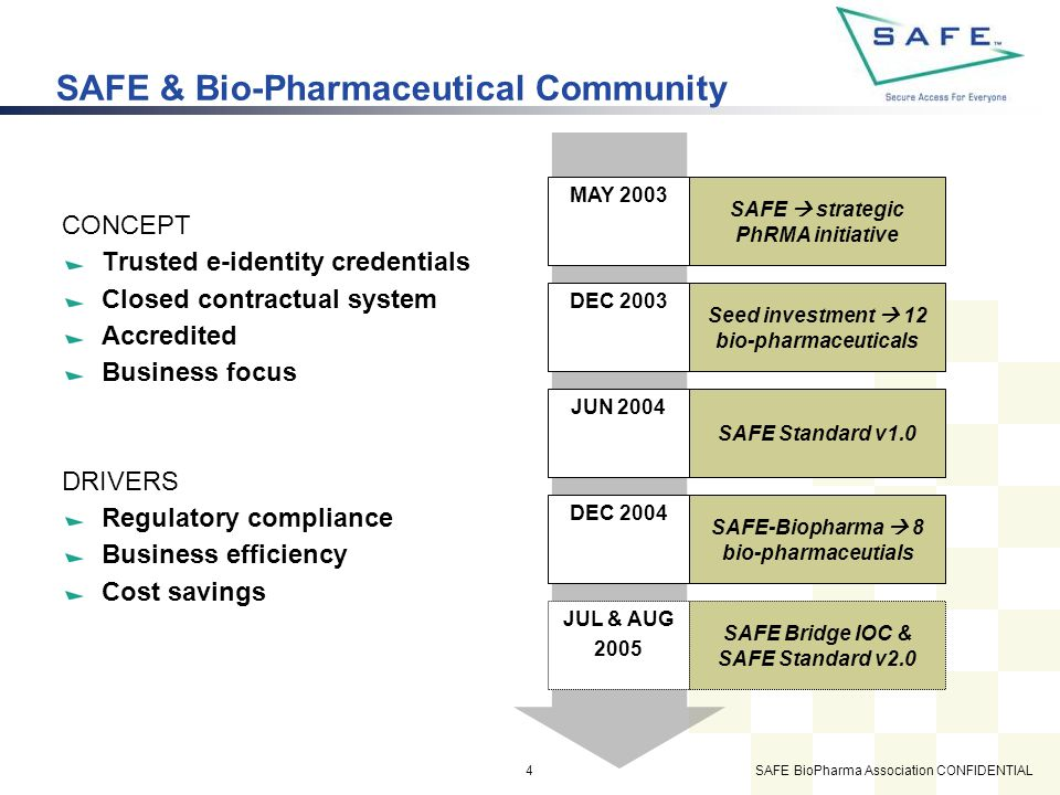 SAFE BioPharma Association CONFIDENTIAL15 Questions Contact information: Russel F Weiser PKI SME Cybertrust Inc.