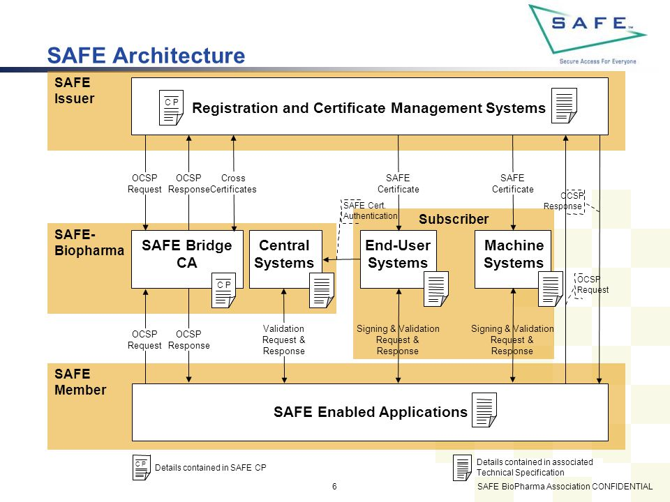 SAFE BioPharma Association CONFIDENTIAL6 Subscriber SAFE Member SAFE Issuer SAFE- Biopharma SAFE Architecture Registration and Certificate Management Systems SAFE Enabled Applications SAFE Bridge CA Central Systems End-User Systems Machine Systems SAFE Certificate OCSP Response OCSP Request SAFE Cert.