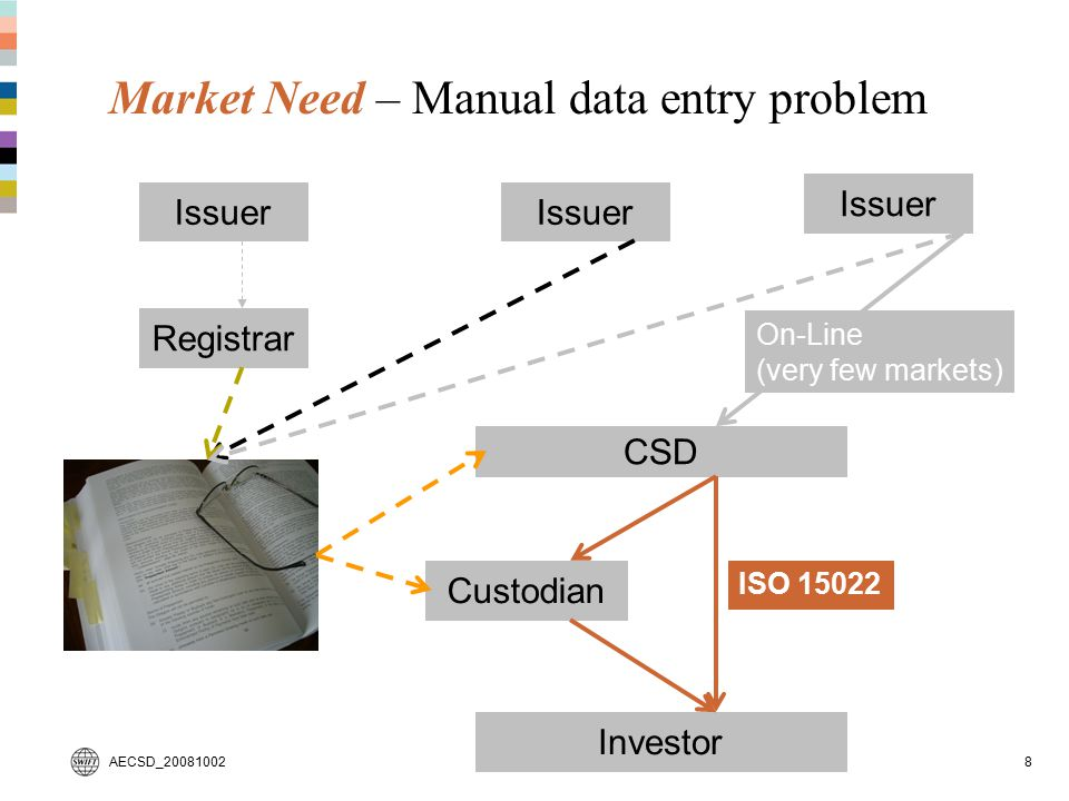 AECSD_200810028 Market Need – Manual data entry problem CSD Issuer Registrar Investor Custodian On-Line (very few markets) ISO 15022
