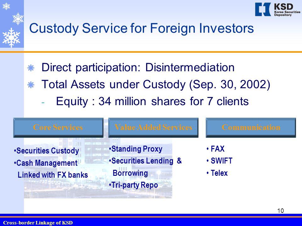 Cross-border Linkage of KSD 10 Custody Service for Foreign Investors  Direct participation: Disintermediation  Total Assets under Custody (Sep.