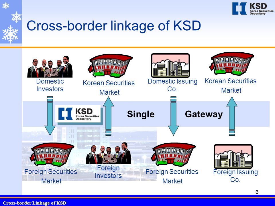 Cross-border Linkage of KSD 7 Cross-border Settlement Service for Domestic Investors  Global Custody - General Investors : Mandatory - Institutional Investors : Optional  Cross-border Clearing Network (CCN) - 42 Countries covered - Sub-Custodian: Euroclear, Clearstream Bank, State Street Bank, BNY, BNYC - Communication: SAFE21, SWIFT, Sub-Custodian's proprietary S/W