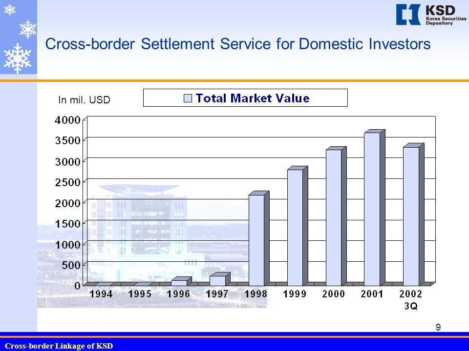 Cross-border Linkage of KSD 9 Cross-border Settlement Service for Domestic Investors In mil. USD