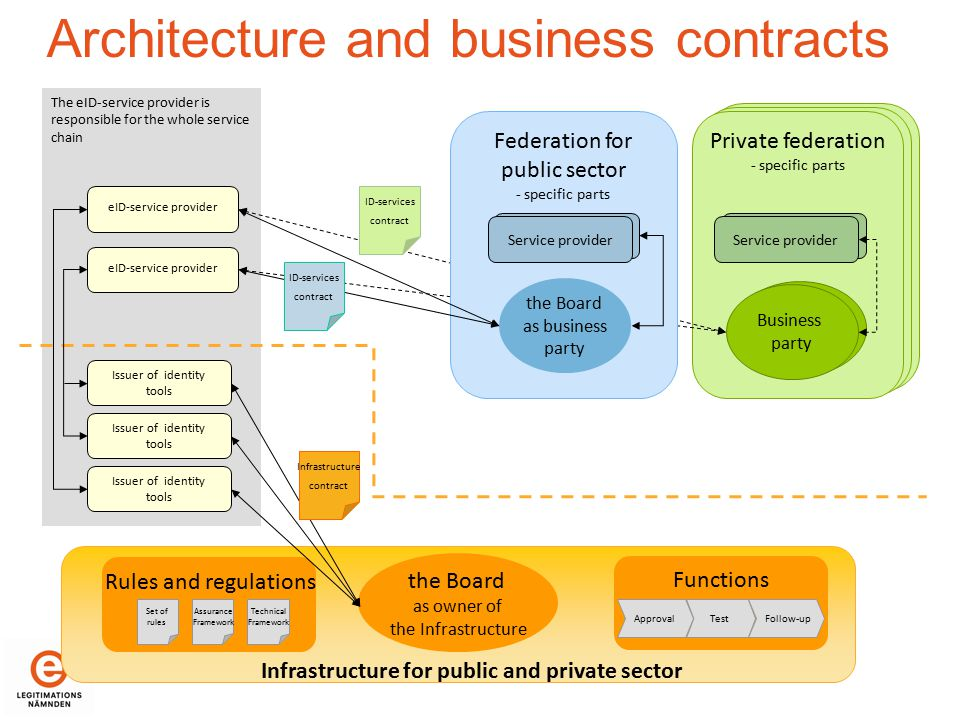 Infrastructure for public and private sector the Board as owner of the Infrastructure Functions ApprovalTestFollow-up Rules and regulations Assurance Framework Technical Framework Set of rules Private federation - specific parts e-tjänste- leverantör Service provider Business party The eID-service provider is responsible for the whole service chain Architecture and business contracts eID-service provider Issuer of identity tools Issuer of identity tools Issuer of identity tools Federation for public sector - specific parts e-tjänste- leverantör Service provider the Board as business party Infrastructure contract ID-services contract ID-services contract