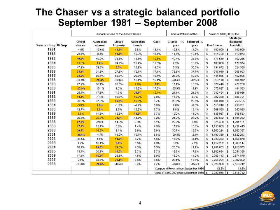 4 The Chaser vs a strategic balanced portfolio September 1981 – September 2008