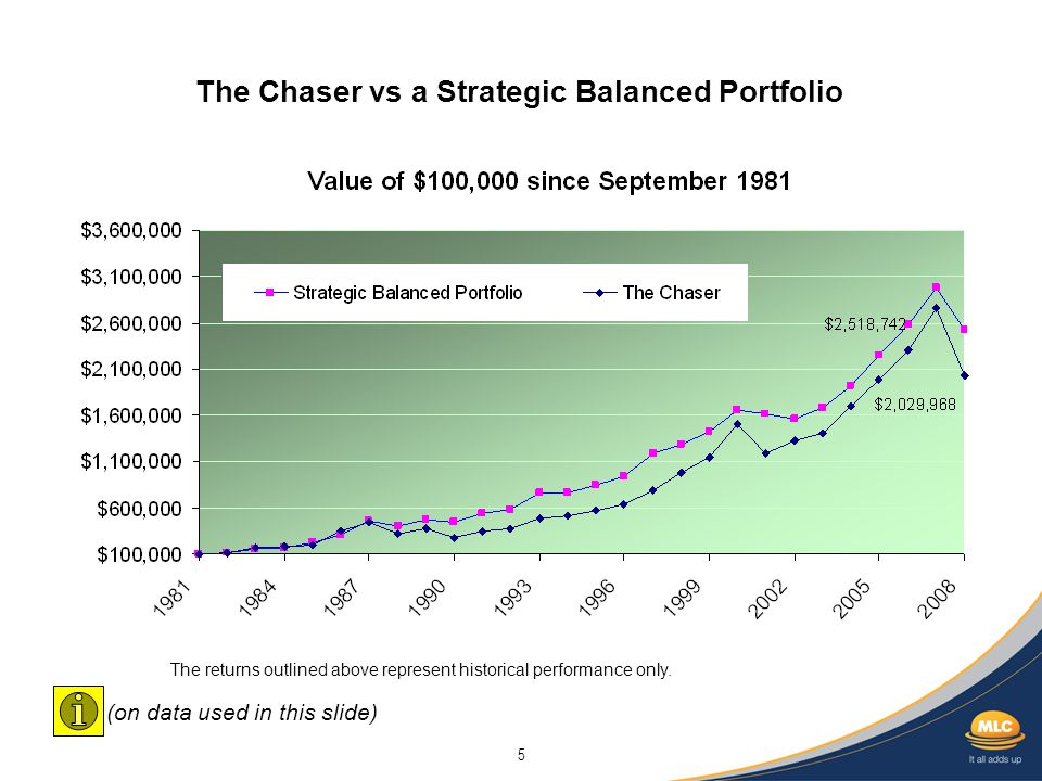 5 The Chaser vs a Strategic Balanced Portfolio The returns outlined above represent historical performance only. (on data used in this slide)