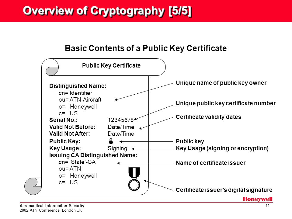 Aeronautical Information Security 2002 ATN Conference, London UK 11 Overview of Cryptography [5/5] Basic Contents of a Public Key Certificate Public Key Certificate Distinguished Name: cn= Identifier ou= ATN-Aircraft o= Honeywell c= US Serial No.: 12345678 Valid Not Before:Date/Time Valid Not After:Date/Time Public Key:  Key Usage:Signing Issuing CA Distinguished Name: cn= 'State'-CA ou= ATN o= Honeywell c= US  Unique name of public key owner Unique public key certificate number Certificate validity dates Public key Key Usage (signing or encryption) Name of certificate issuer Certificate issuer's digital signature