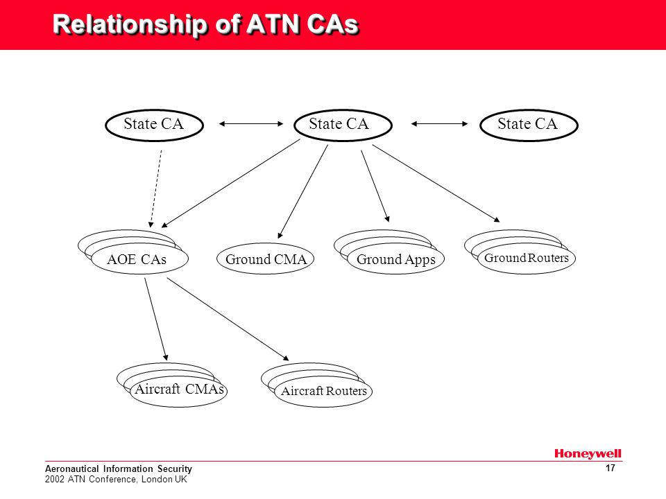 Aeronautical Information Security 2002 ATN Conference, London UK 17 Relationship of ATN CAs State CA Ground CMAAOE CAsGround Apps Ground Routers Aircraft CMAs Aircraft Routers