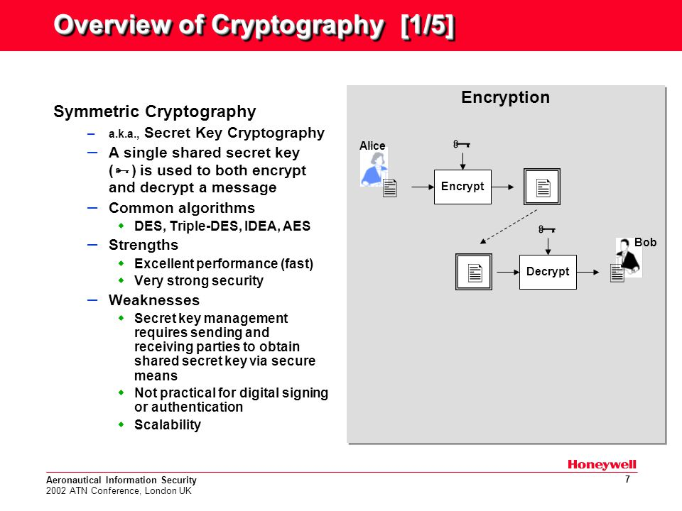 Aeronautical Information Security 2002 ATN Conference, London UK 7 Overview of Cryptography [1/5] Symmetric Cryptography – a.k.a., Secret Key Cryptography – A single shared secret key (  ) is used to both encrypt and decrypt a message – Common algorithms  DES, Triple-DES, IDEA, AES – Strengths  Excellent performance (fast)  Very strong security – Weaknesses  Secret key management requires sending and receiving parties to obtain shared secret key via secure means  Not practical for digital signing or authentication  Scalability Encryption Encrypt  Decrypt    Bob Alice  
