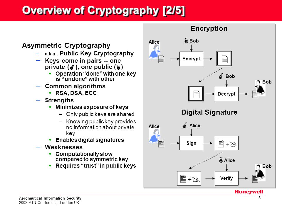 Aeronautical Information Security 2002 ATN Conference, London UK 8 Overview of Cryptography [2/5] Asymmetric Cryptography – a.k.a., Public Key Cryptography – Keys come in pairs -- one private (  ), one public (  )  Operation done with one key is undone with other – Common algorithms  RSA, DSA, ECC – Strengths  Minimizes exposure of keys –Only public keys are shared –Knowing public key provides no information about private key  Enables digital signatures – Weaknesses  Computationally slow compared to symmetric key  Requires trust in public keys Encryption Digital Signature Encryption Digital Signature Encrypt  Bob Decrypt  Bob   Bob Alice Sign  Alice Verify  Alice   Bob Alice   ++ ++