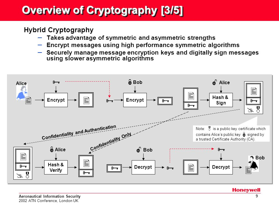 Aeronautical Information Security 2002 ATN Conference, London UK 9 Overview of Cryptography [3/5] Hybrid Cryptography – Takes advantage of symmetric and asymmetric strengths – Encrypt messages using high performance symmetric algorithms – Securely manage message encryption keys and digitally sign messages using slower asymmetric algorithms Encrypt   Bob Alice   Encrypt  Bob Hash & Sign  Alice Hash & Verify   Decrypt  Alice Decrypt  Bob Note:  is a public key certificate which contains Alice's public key  signed by a trusted Certificate Authority (CA).