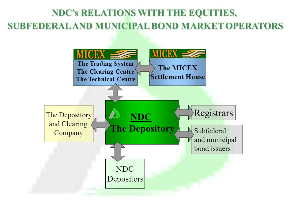 NDC's RELATIONS WITH THE EQUITIES, SUBFEDERAL AND MUNICIPAL BOND MARKET OPERATORS NDC The Depository and Clearing Company Registrars Subfederal and municipal bond issuers NDC Depositors The Trading System The Clearing Centre The Technical Centre The MICEX Settlement House