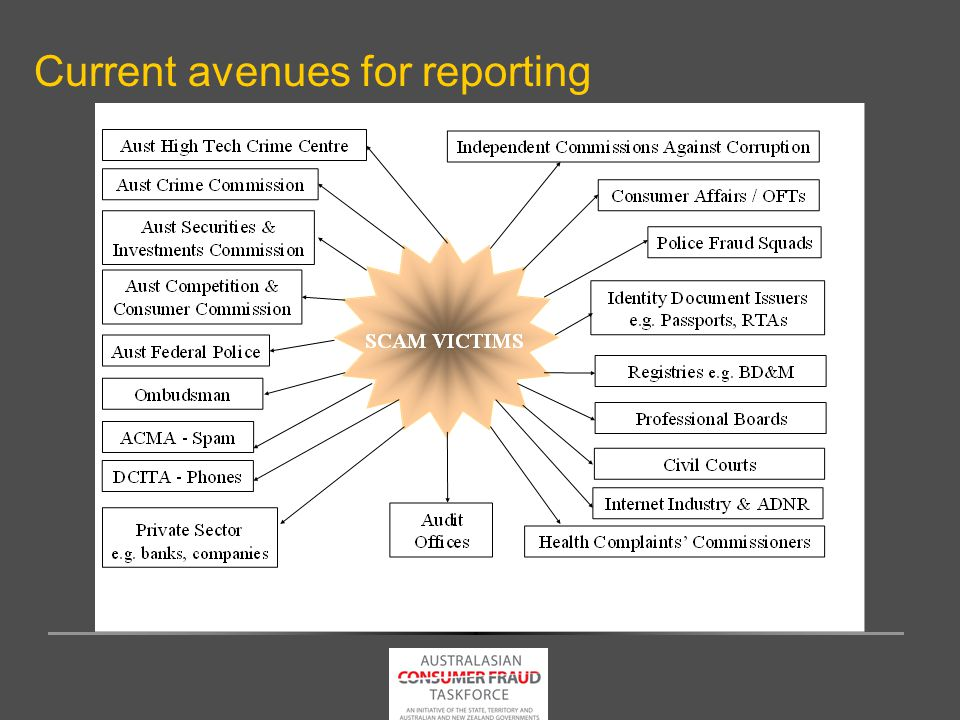Current avenues for reporting