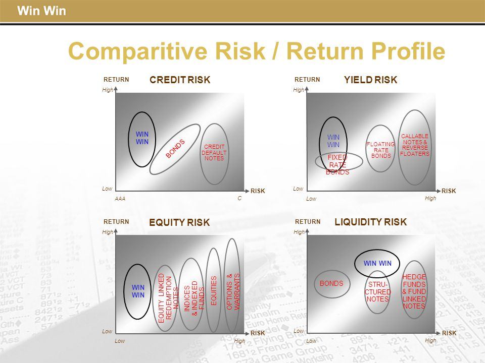 Comparitive Risk / Return Profile Low High YIELD RISK RETURN Low High FLOATING RATE BONDS CALLABLE NOTES & REVERSE FLOATERS FIXED RATE BONDS WIN RISK Low High LIQUIDITY RISK RETURN Low High STRU- CTURED NOTES HEDGE FUNDS & FUND LINKED NOTES BONDS WIN RISK Low High EQUITY RISK RETURN Low High EQUITY LINKED REDEMPTION NOTES WIN RISK INDICES & INDEXED FUNDS EQUITIES OPTIONS & WARRANTS Low High CREDIT RISK RETURN AAA C CREDIT DEFAULT NOTES BONDS WIN RISK